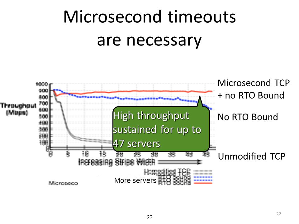 Microsecond timeouts are necessary
