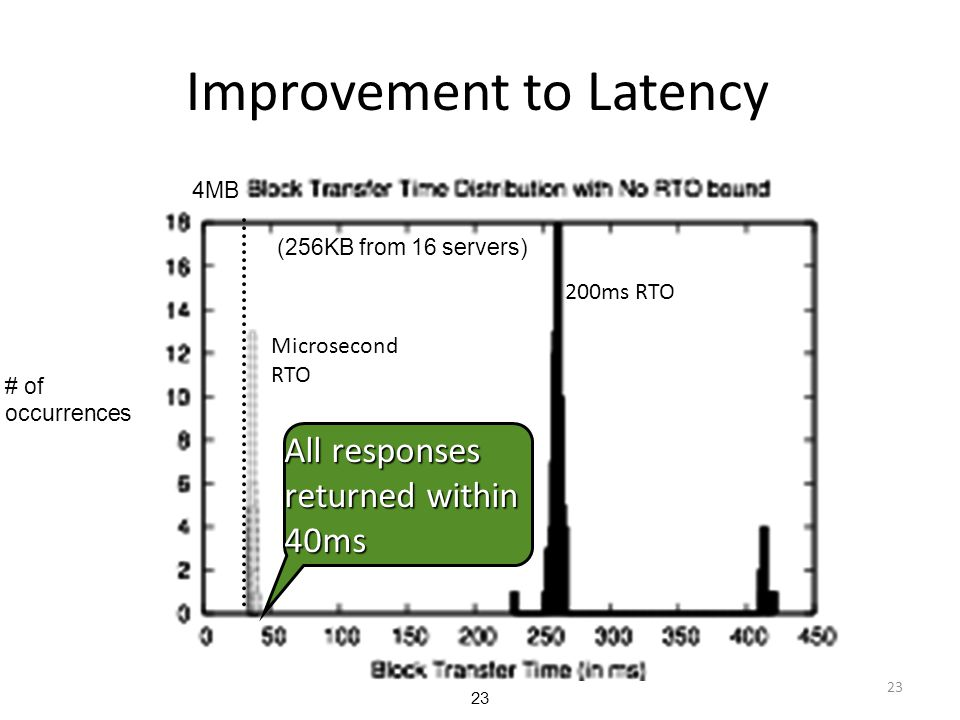 Improvement to Latency