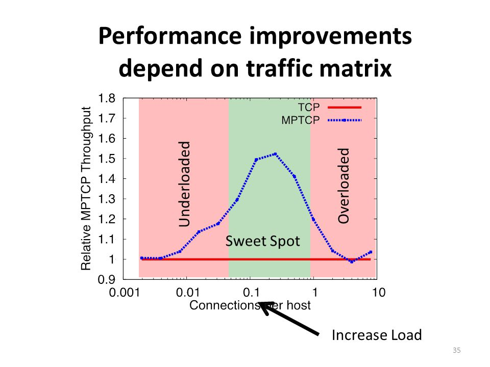 Performance improvements depend on traffic matrix
