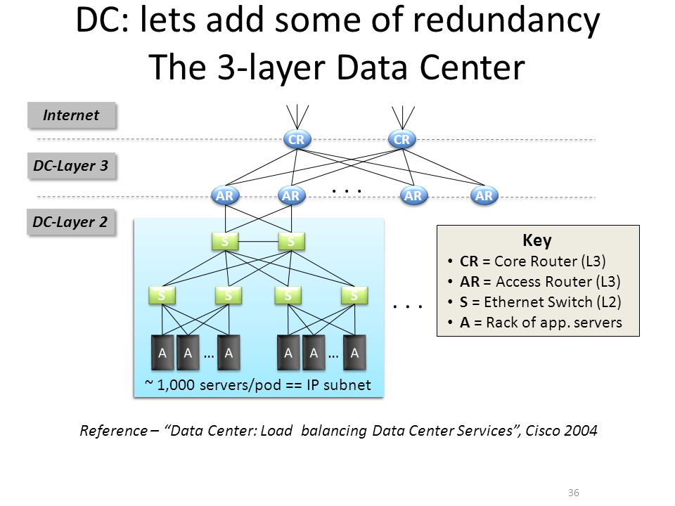 DC: lets add some of redundancy The 3-layer Data Center