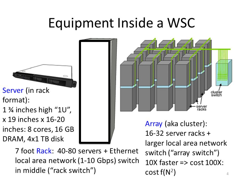 Equipment Inside a WSC Server (in rack format):