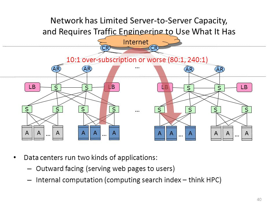 Network has Limited Server-to-Server Capacity, and Requires Traffic Engineering to Use What It Has