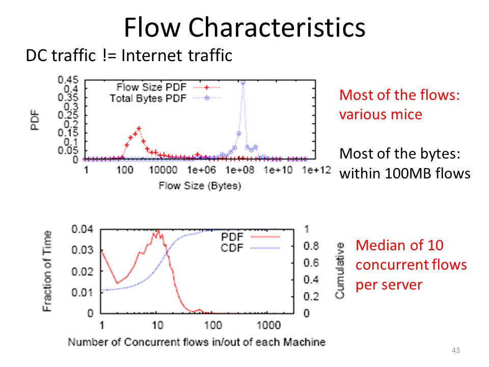 Flow Characteristics DC traffic != Internet traffic