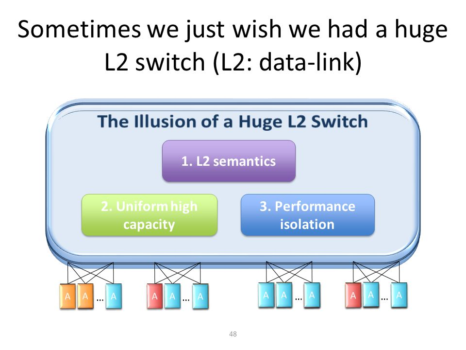 Sometimes we just wish we had a huge L2 switch (L2: data-link)