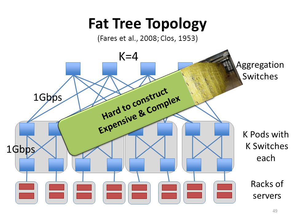 Fat Tree Topology (Fares et al., 2008; Clos, 1953)