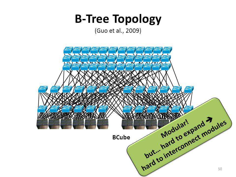 B-Tree Topology (Guo et al., 2009)