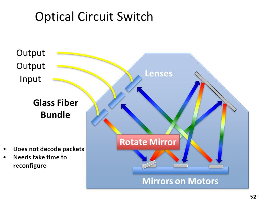 Optical Circuit Switch
