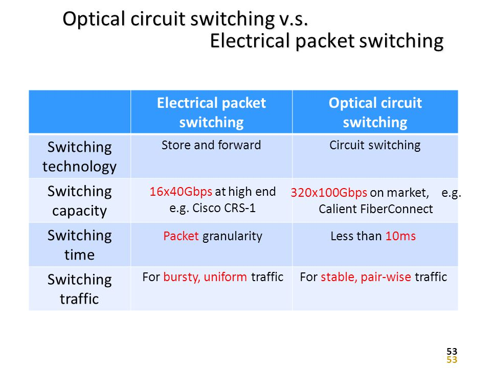 Optical circuit switching v.s. Electrical packet switching