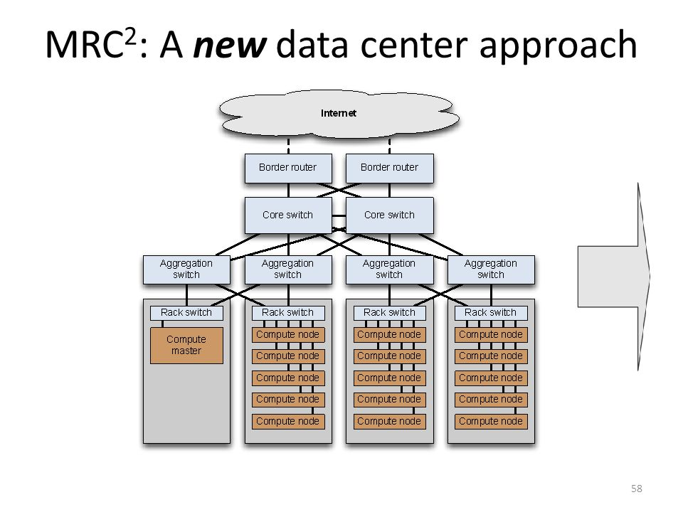 MRC2: A new data center approach