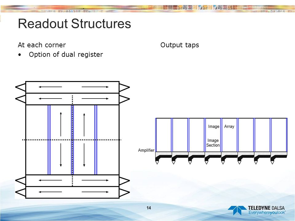Readout Structures At each corner Option of dual register Output taps