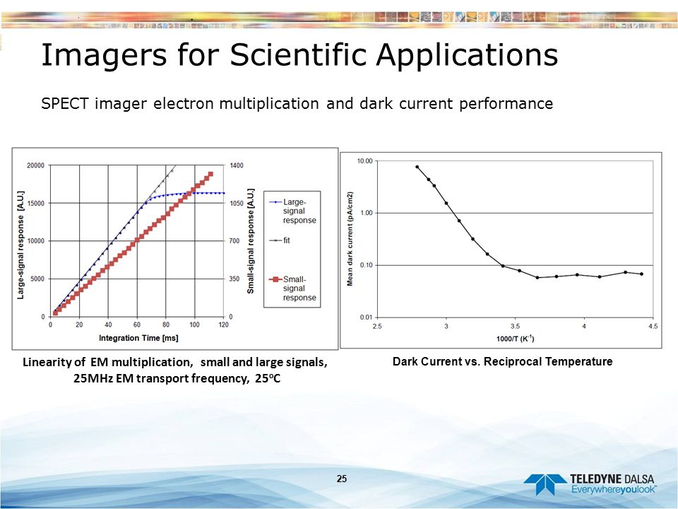 Imagers for Scientific Applications