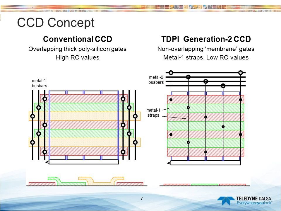 CCD Concept Conventional CCD TDPI Generation-2 CCD