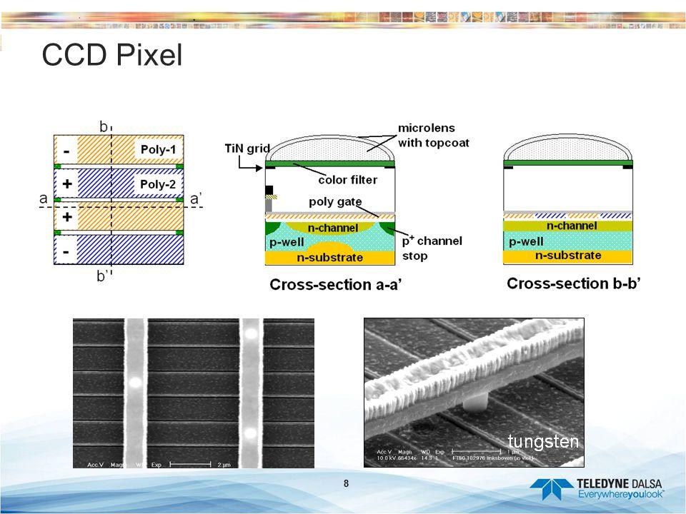CCD Pixel Technical Summary: