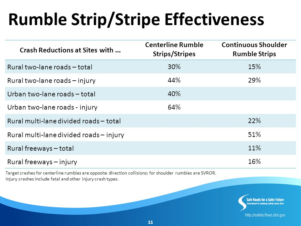 Rumble Strip/Stripe Effectiveness