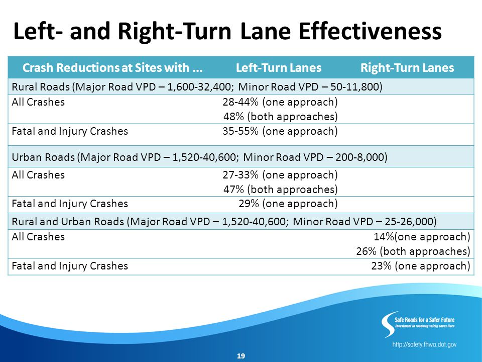 Left- and Right-Turn Lane Effectiveness