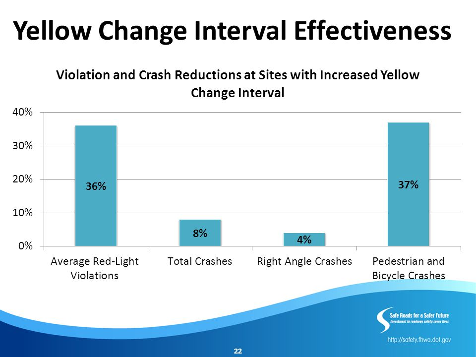 Yellow Change Interval Effectiveness