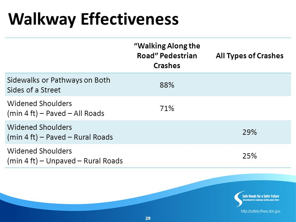 Walkway Effectiveness