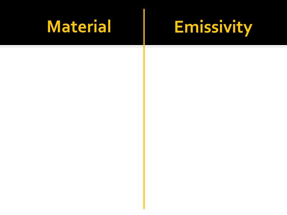 Material Emissivity Optotherm.com/emiss-table.htm