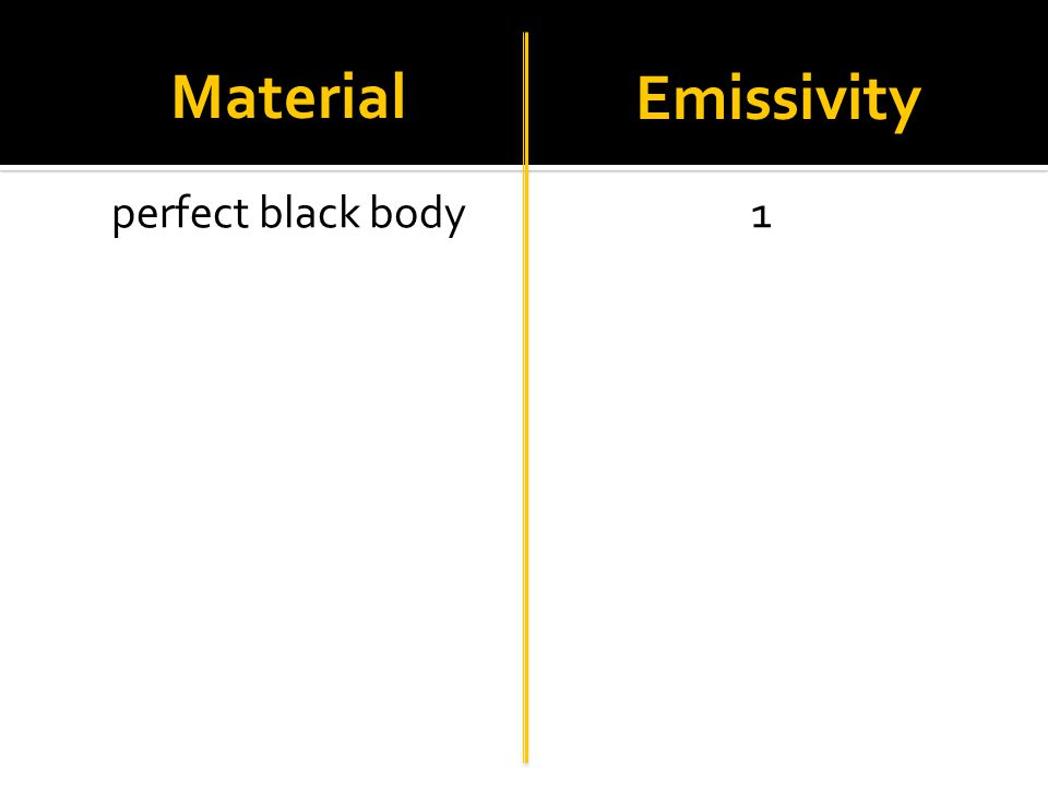 Material Emissivity perfect black body 1 Optotherm.com/emiss-table.htm