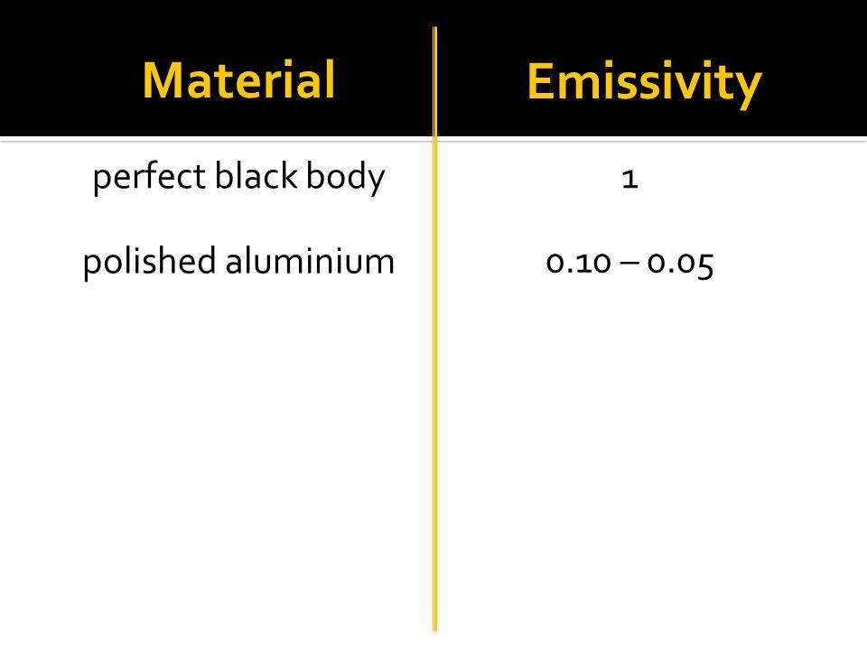 Material Emissivity perfect black body 1 polished aluminium