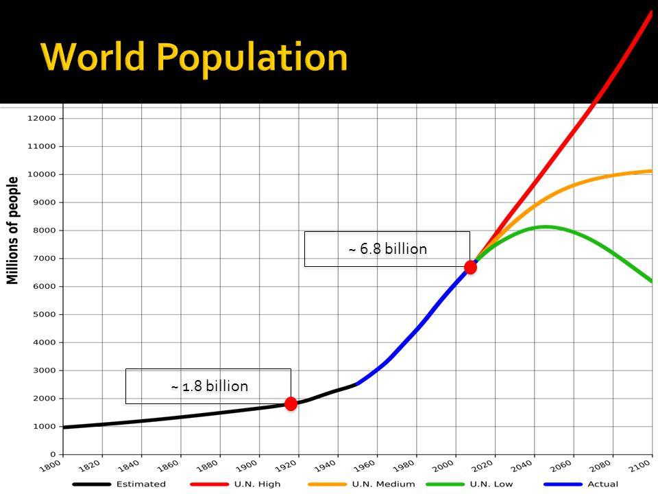 World Population ~ 6.8 billion ~ 1.8 billion