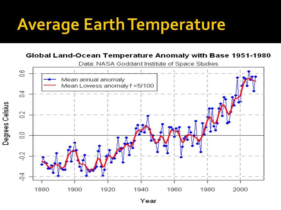 Average Earth Temperature
