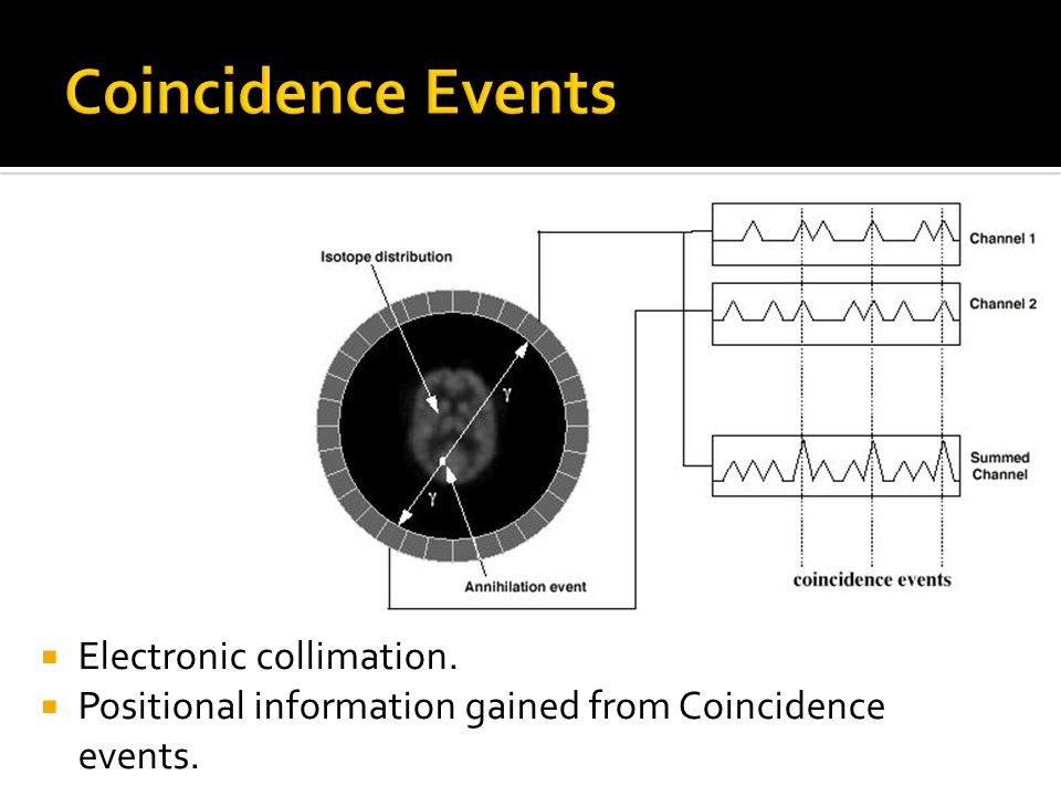 Coincidence Events Electronic collimation.
