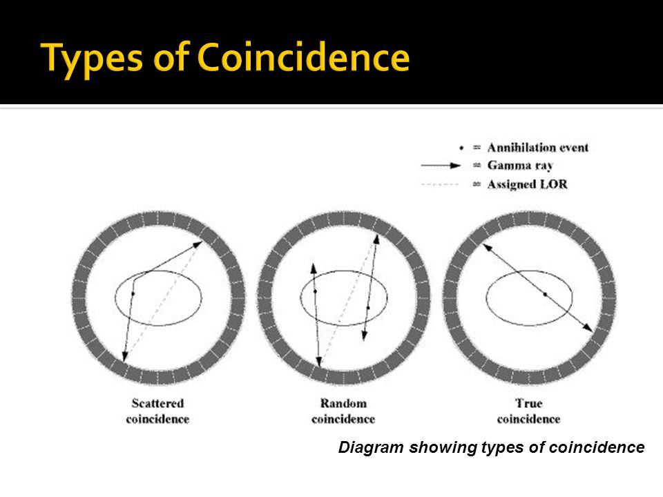 Types of Coincidence Diagram showing types of coincidence