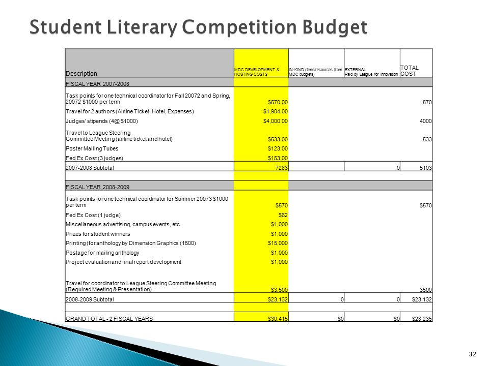 Student Literary Competition Budget