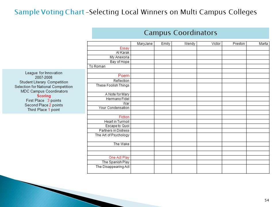 Sample Voting Chart –Selecting Local Winners on Multi Campus Colleges