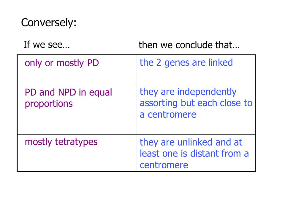 Conversely: the 2 genes are linked If we see… then we conclude that…