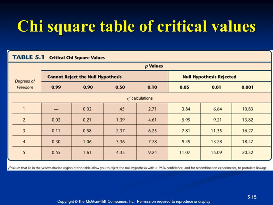 Chi square table of critical values
