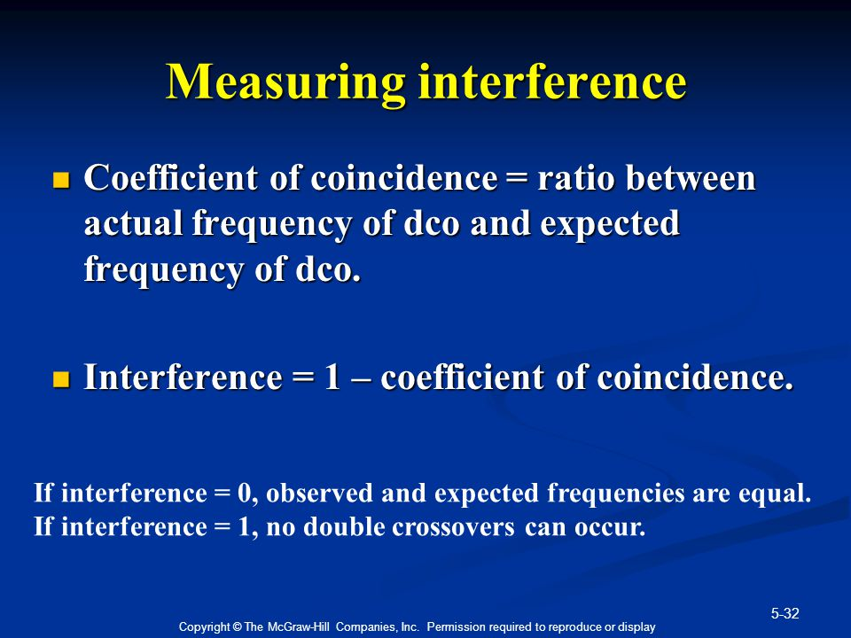 Measuring interference