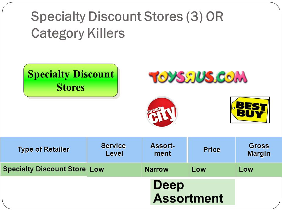Specialty Discount Stores (3) OR Category Killers