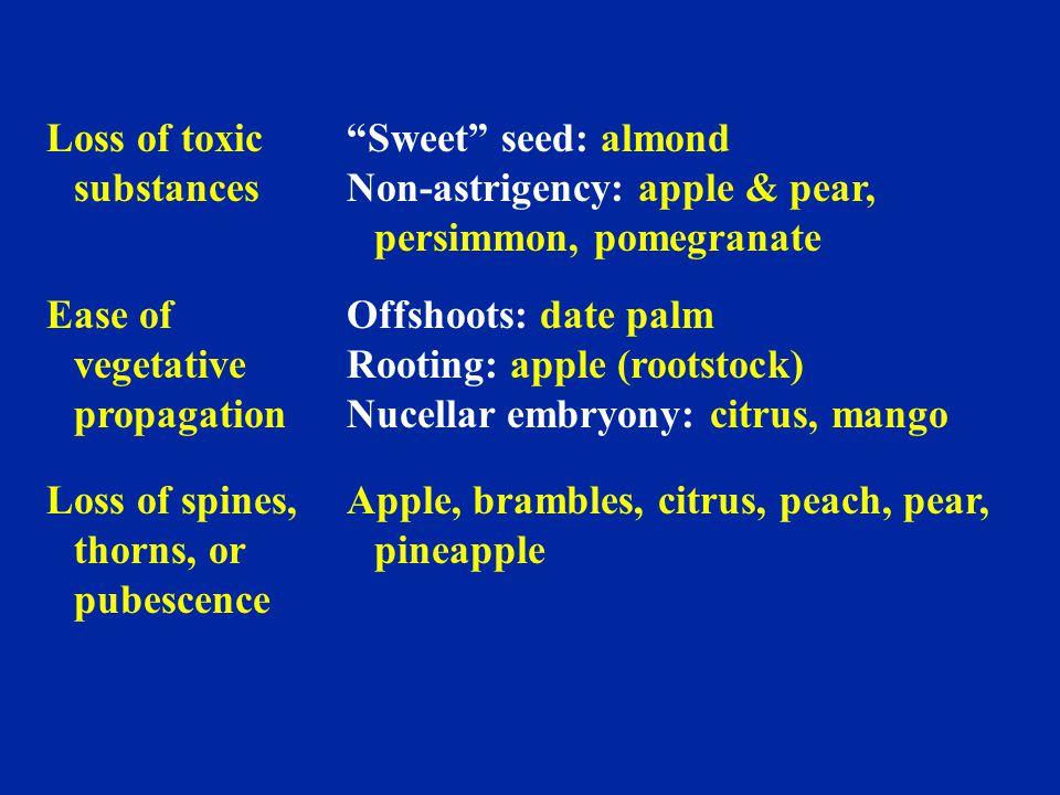 Loss of toxic substances