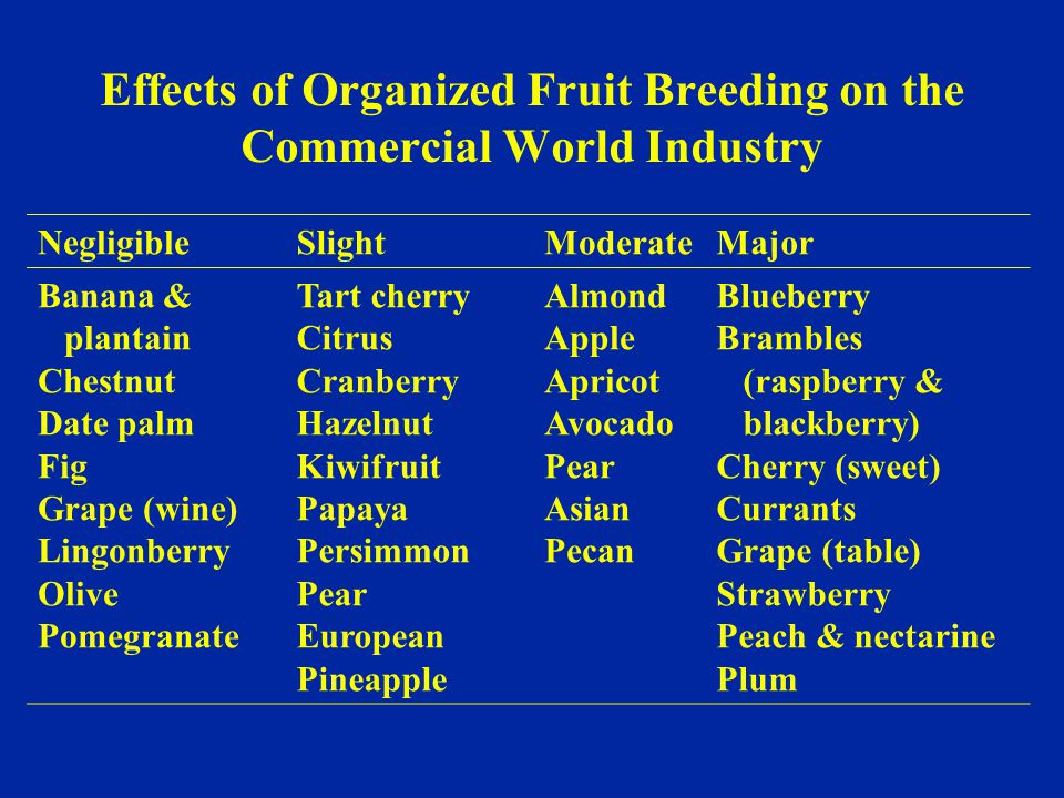 Effects of Organized Fruit Breeding on the Commercial World Industry