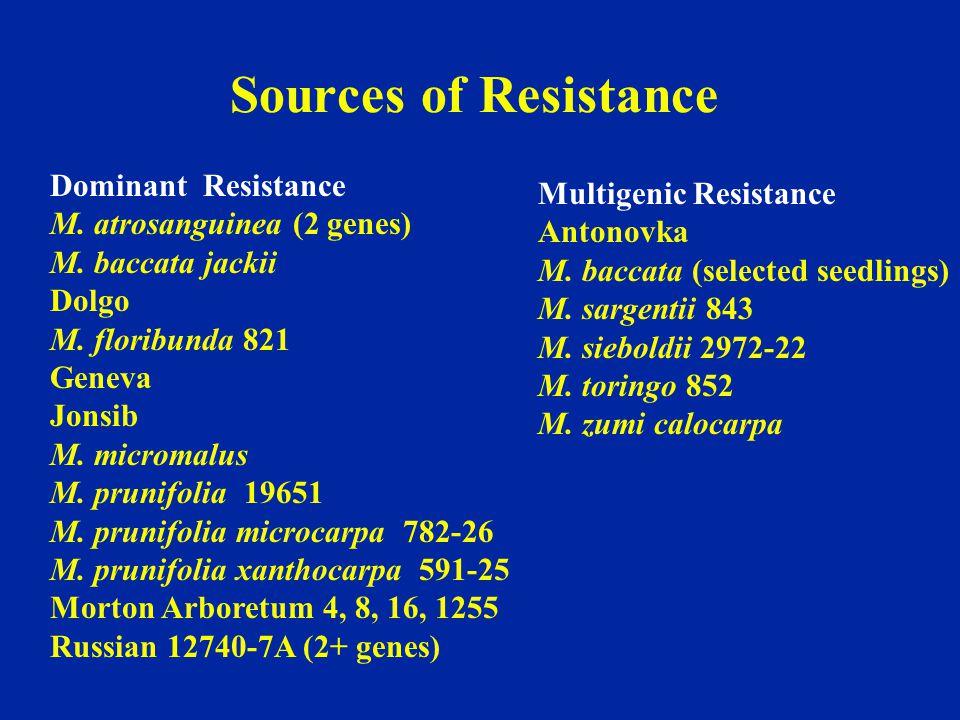 Sources of Resistance Dominant Resistance Multigenic Resistance