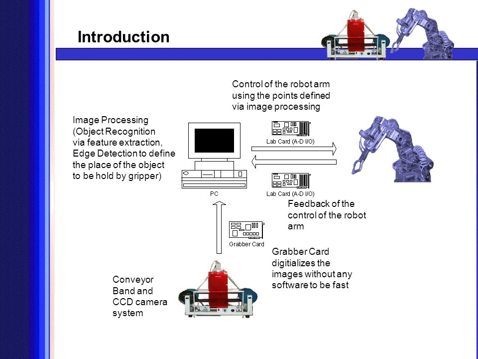 Introduction Control of the robot arm using the points defined via image processing. Image Processing.