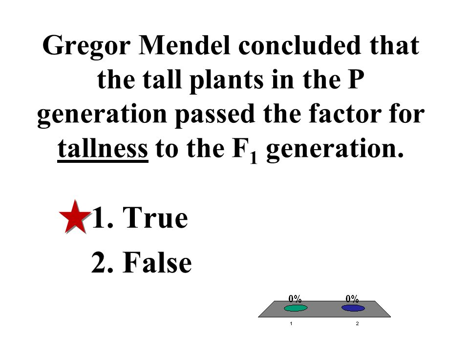 Gregor Mendel concluded that the tall plants in the P generation passed the factor for tallness to the F1 generation.