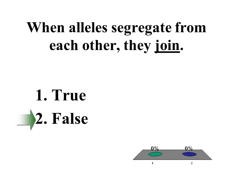 When alleles segregate from each other, they join.