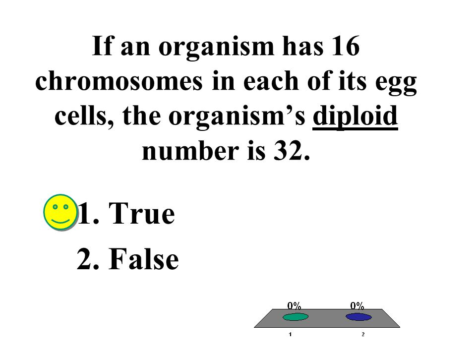 If an organism has 16 chromosomes in each of its egg cells, the organism's diploid number is 32.