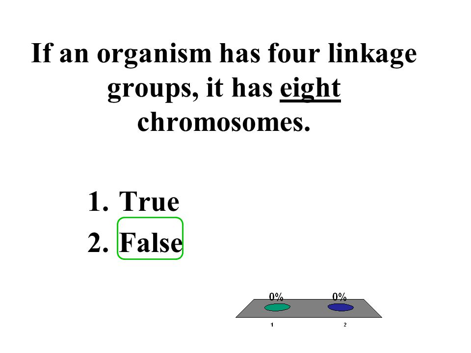 If an organism has four linkage groups, it has eight chromosomes.