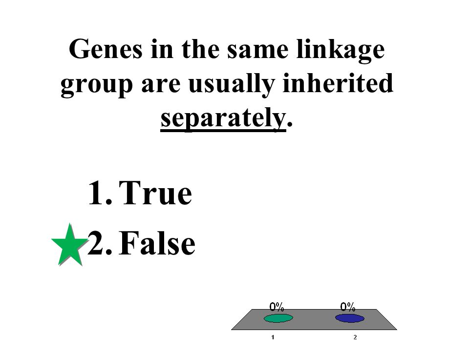 Genes in the same linkage group are usually inherited separately.