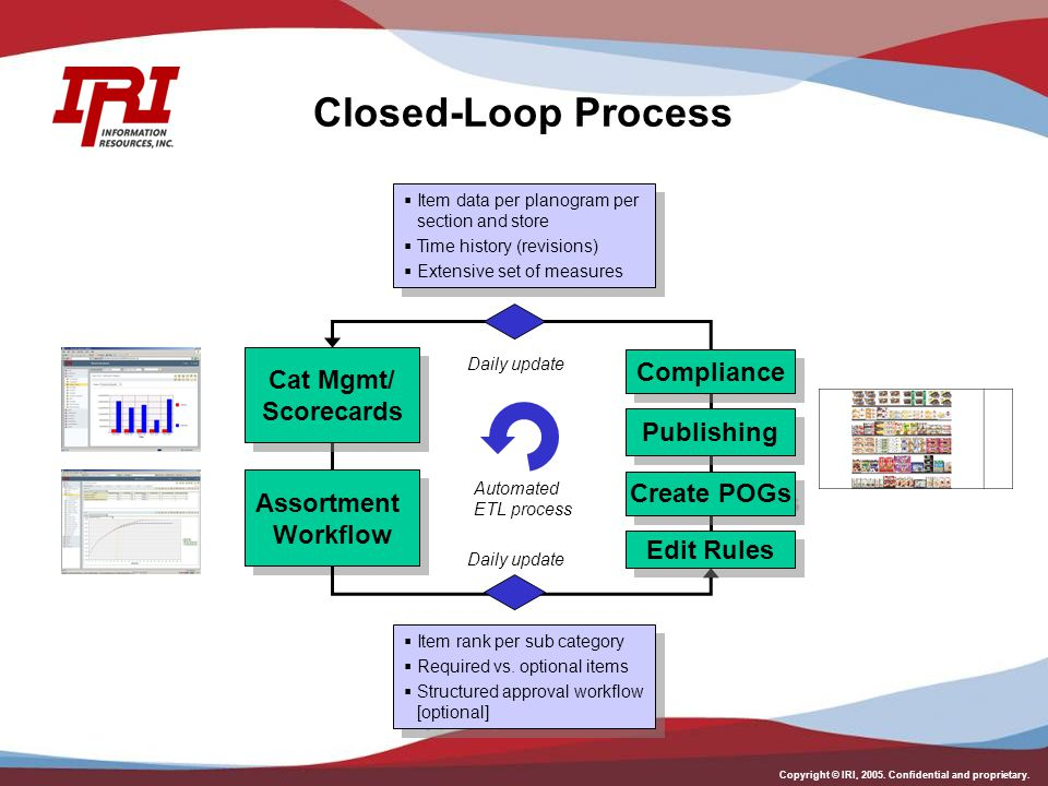Closed-Loop Process Compliance Cat Mgmt/ Scorecards Publishing