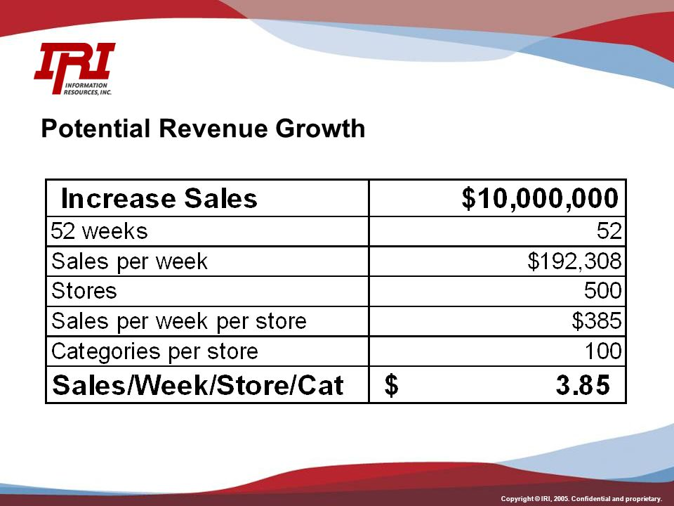 Potential Revenue Growth