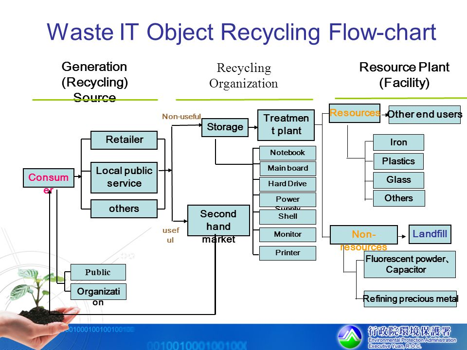 Waste IT Object Recycling Flow-chart
