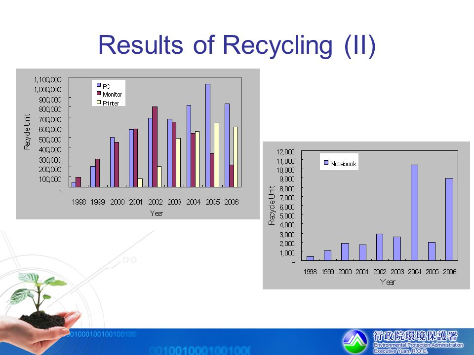 Results of Recycling (II)
