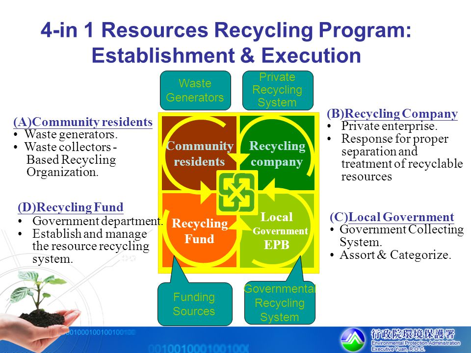 4-in 1 Resources Recycling Program: Establishment & Execution