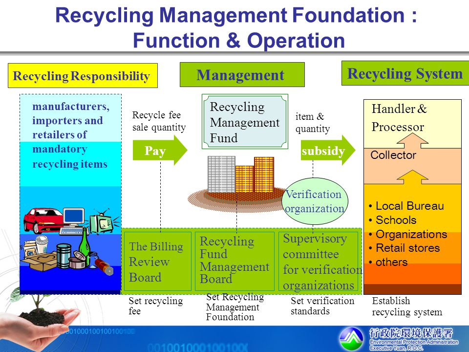 Recycling Management Foundation : Function & Operation