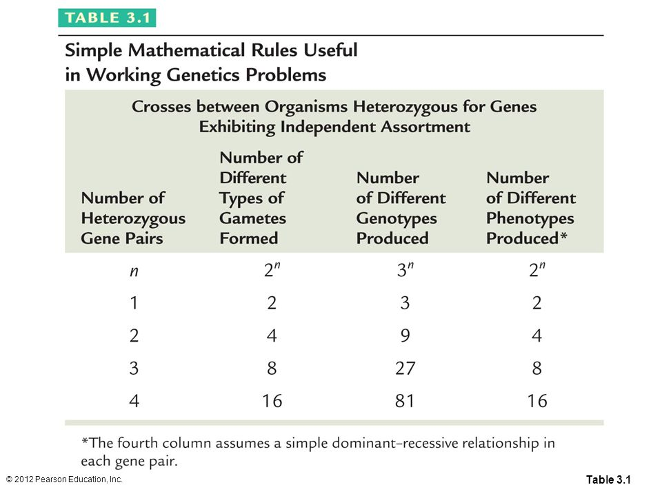 Table 3.1 © 2012 Pearson Education, Inc.